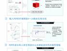 PDP纤维植入